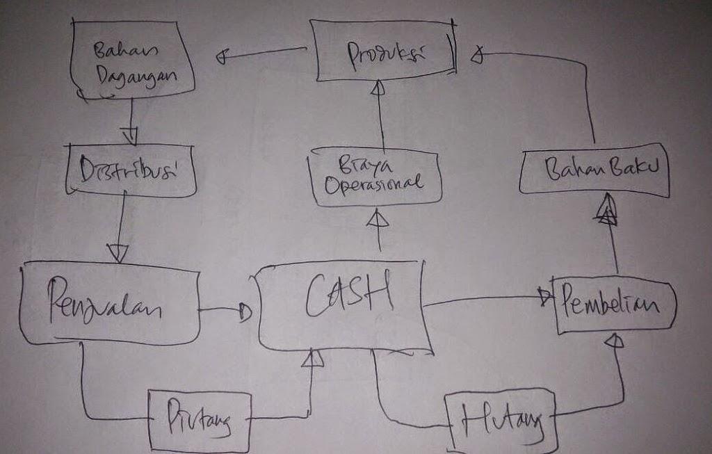 Siklus Bisnis